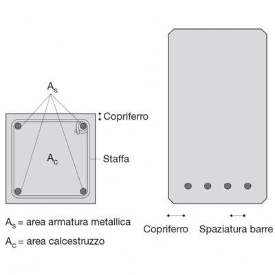 - Disposizione dell'armatura con adeguato copriferro in un pilastro e in una trave in c.a.